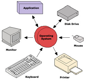 Typical computer architecture systems